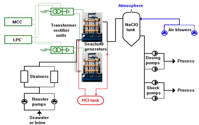 Electrochlorination   IDRECO S P A