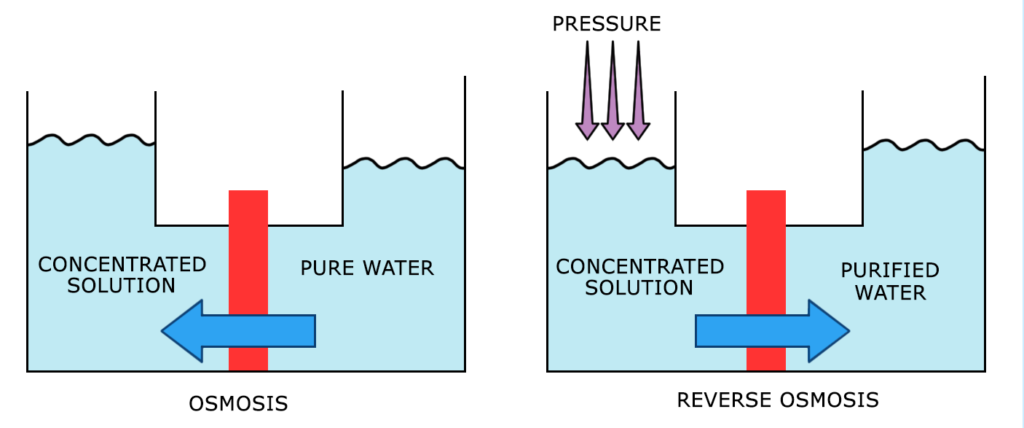 Reverse osmosis | IDRECO S.P.A. on