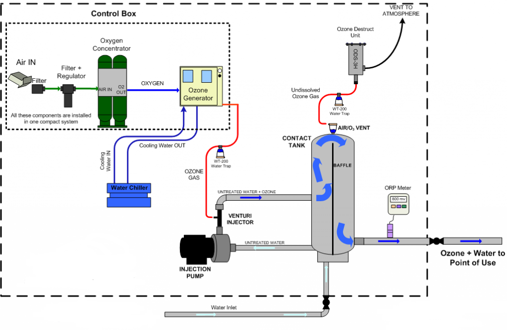 U:\MARKETING\IDRECO\PHOTOS & TEXT for new IDRECO website_2016\D) - PRODUCTS\1_Water and Waste Water Treatments\1.1_Water Treatments\1.1.11_Potabilization\ozonation-Diagram_2.png