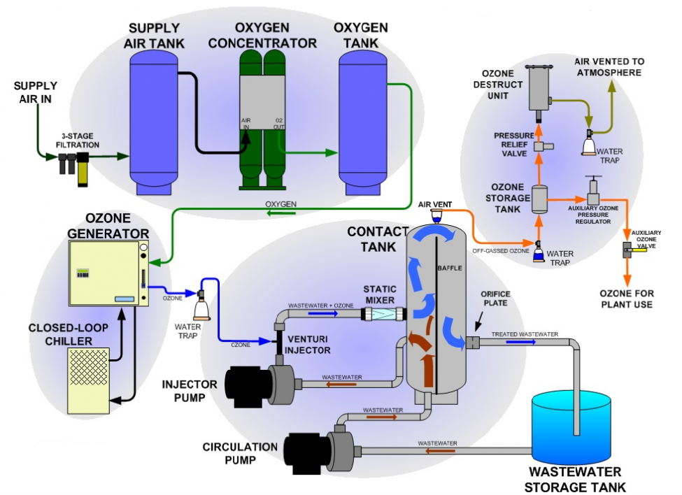U:\MARKETING\IDRECO\PHOTOS & TEXT for new IDRECO website_2016\D) - PRODUCTS\1_Water and Waste Water Treatments\1.1_Water Treatments\1.1.11_Potabilization\ozonation-Diagram_1.png